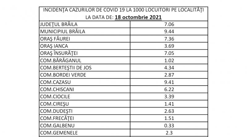 Saptamana asta municipiul Braila trece de 10 cazuri la 1000 de locuitori